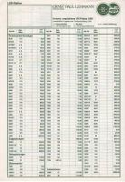LGB Preisliste (Price list) 1990